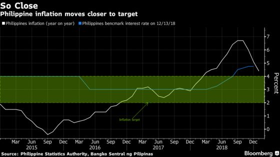 Philippines Holds Rate as Central Bank Cuts Inflation Forecasts