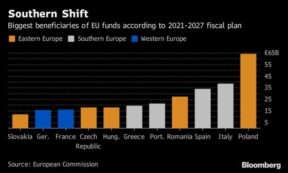 Europe's Latest Rift Pits East Versus South in Funding Battle