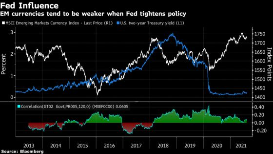 Treasury Yields' Grip on Emerging Markets Keeps Traders on Guard