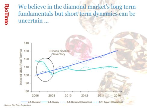 From Rio Tinto Group March 2008 investor presentation