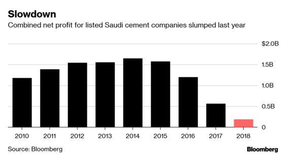 Saudi Cement Makers 'Suffocating' as Weak Demand Hits Profit