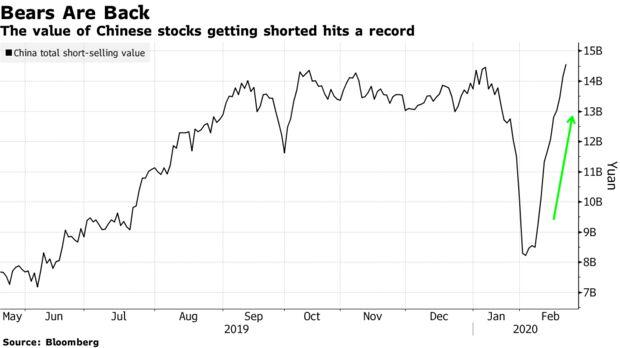 El valor de las acciones chinas en corto alcanza un récord