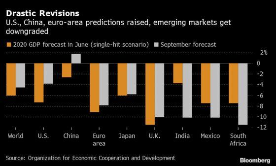 World Economy Seen Withstanding Virus Better Than Forecast