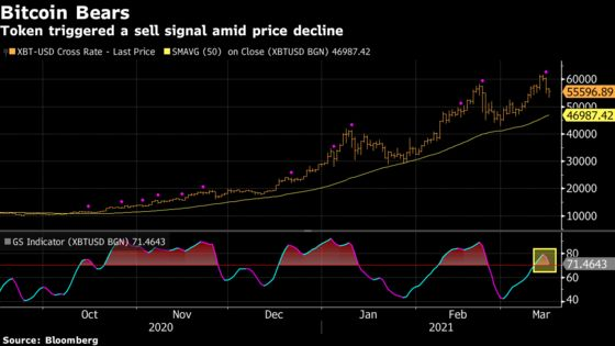 Bitcoin Risks Extending Losses After Weekend Rally Evaporates