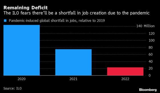 Global Economy Will Still Be 23 Million Jobs Short Next Year
