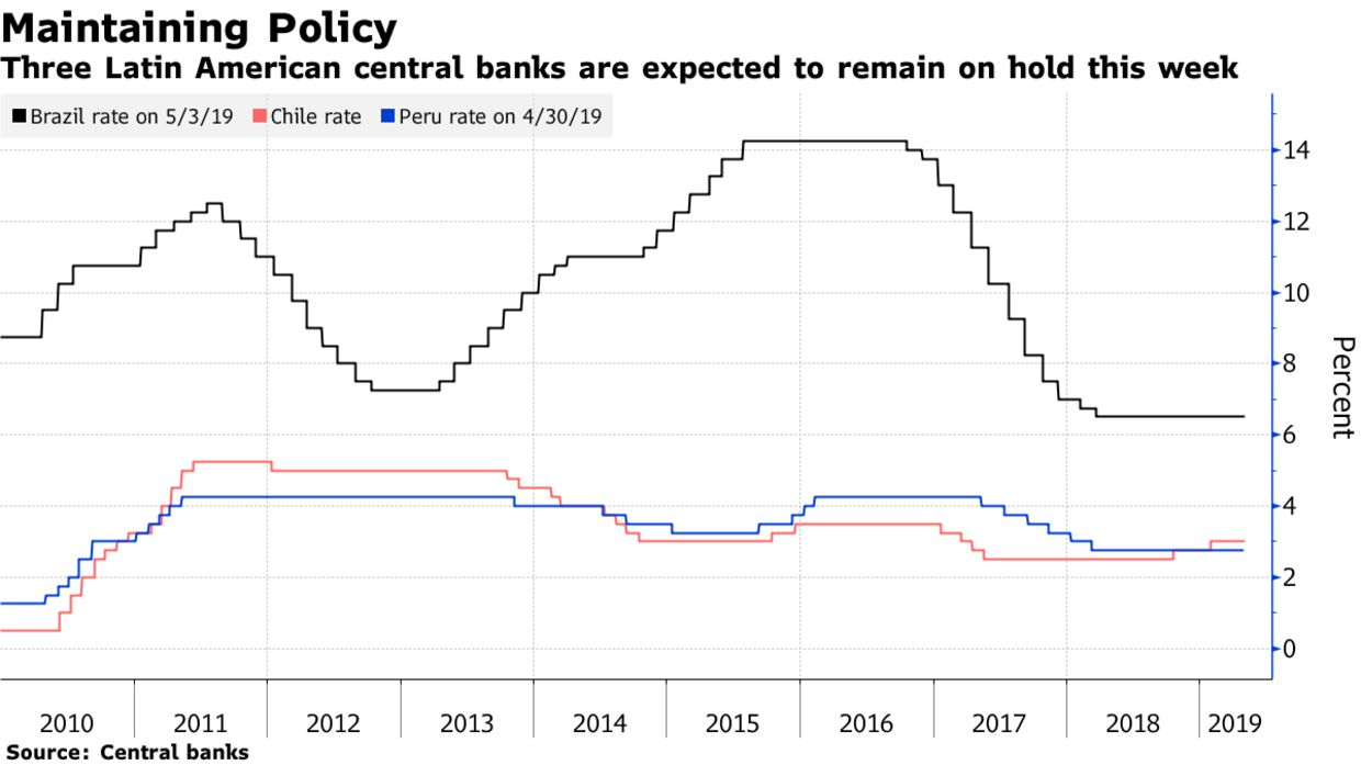 Three Latin American central banks are expected to remain on hold this week