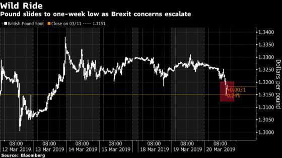 Pound Falls to One-Week Low as U.K. Seeks BrexitDelay