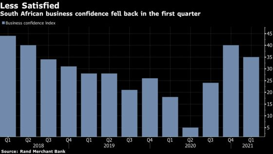 South Africa Business Confidence Drops as Recovery Still Fragile