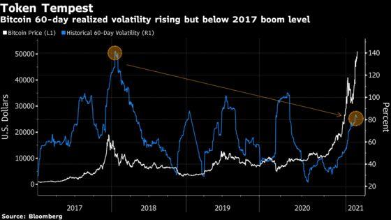 Bitcoin Keeps Hitting New Highs as Crypto Mania Accelerates