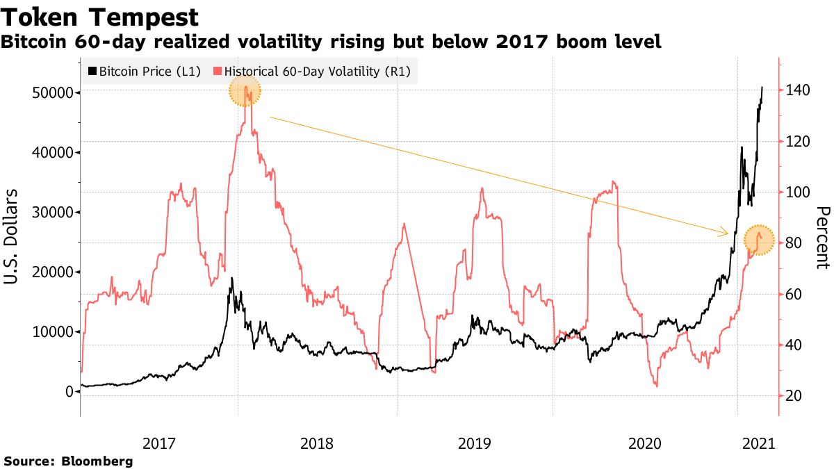 Bitcoin 60-day realized volatility rising but below 2017 boom level