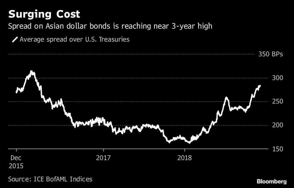 Hedge Fund Triada Says Now Is Best Time to Buy Asian Credit