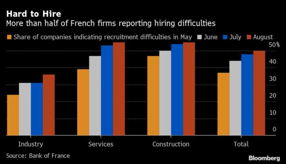 Hiring Difficulties Cloud France's Economic Recovery