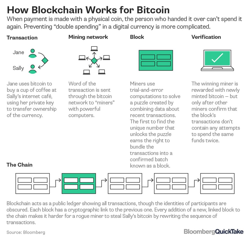 Image result for bitcoin blockchain