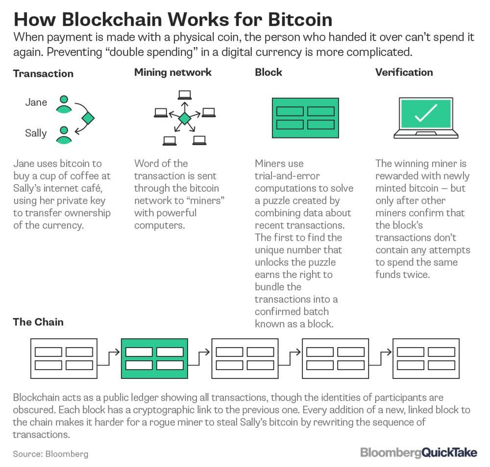 Bitcoin And Blockchain Bloomberg -