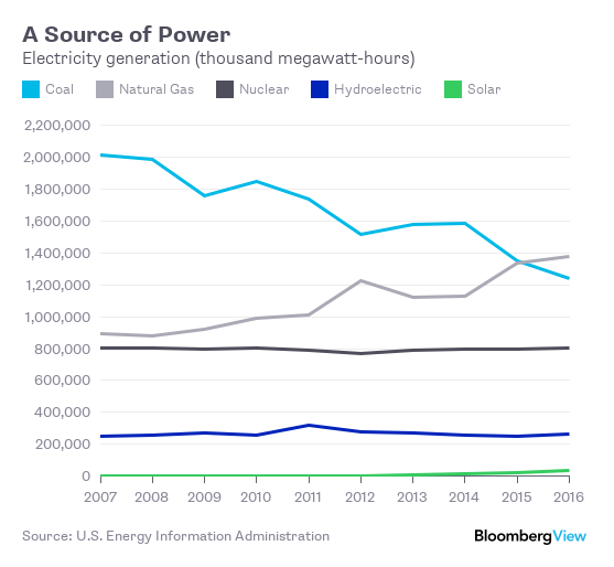 Trump Taxes On Solar: Trump Wants Consumers To Pay For Keeping Coal Alive