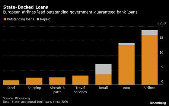 Companies Eyeing Sales Surge Shake Off State Loan Shackles