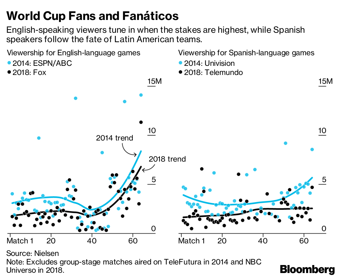 What the World Cup Ratings Revealed About American Soccer