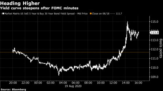 Stocks Fall While Dollar Rallies After Fed Minutes: Markets Wrap