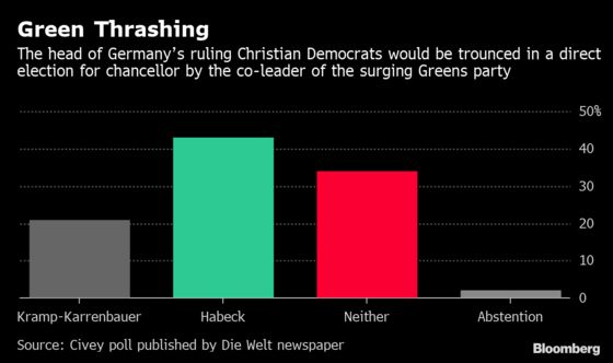 Merkel Successor Would Be Thrashed by Greens Leader, Poll Shows