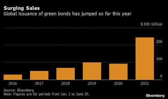 Korea Gives a $13 Billion Boost to the Global Green-Bond Boom