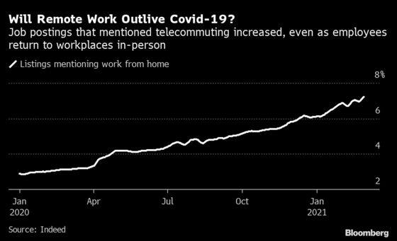 Remote Work Listings in U.S. Doubled In Year, Job Site Finds