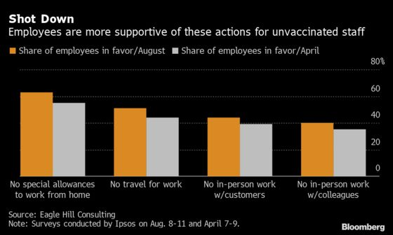 Worker Support Grows for Harsher Vaccine Stances From Employers