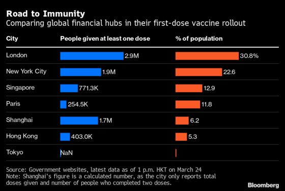 New York, London Winning Finance Hubs' Race for Vaccinations
