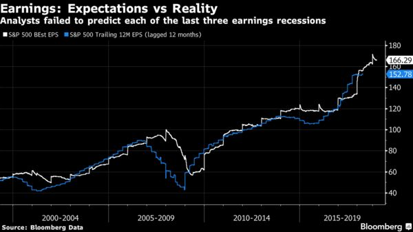 Analysts failed to predict each of the last three earnings recessions