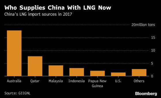 Trump's Trade War Casts a Long Shadow Over LNG Shipping Boom