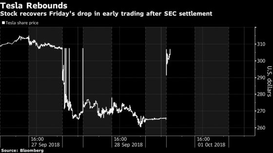 Musk Made to Pay for SEC Delay; Shares Jump on Settlement