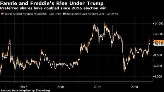 Trump's Time Is Short to OverhaulFannie-Freddie as Hedge Funds Want