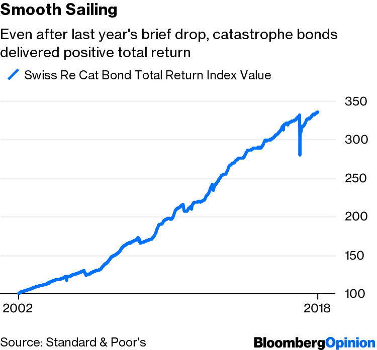 Catastrophe Bonds Are Anything But a Disaster - Bloomberg