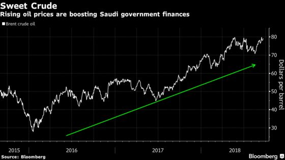 It's Not Just Aramco, Saudi's Privatization Push Is Slowing Down