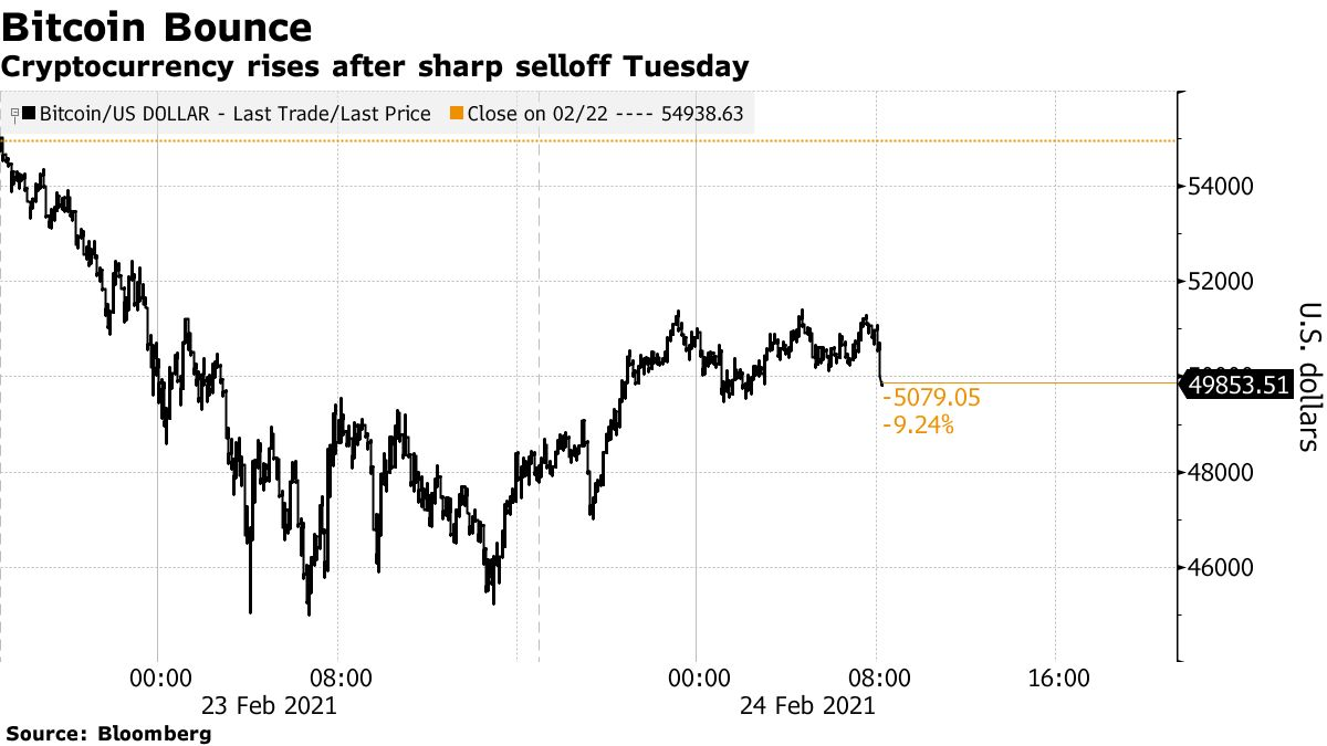 Cryptocurrency rises after sharp selloff Tuesday