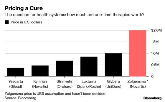 Gene Therapy Was Hailed as a Revolution. Then Came the Bill