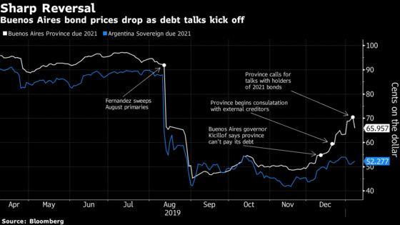Buenos Aires Province Debt Talks Slam One of World's Best Bonds