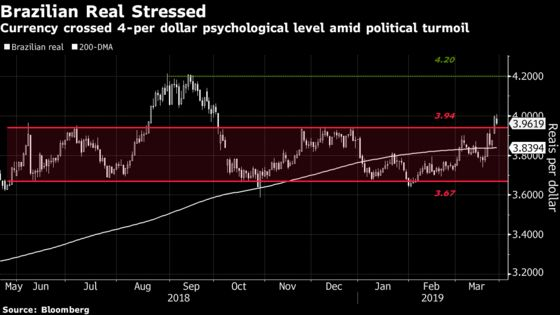 Top Brazil Currency Forecaster Says Traders Are Too Pessimistic