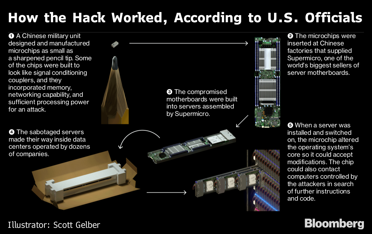 The Big Hack: How China Used a Tiny Chip to Infiltrate U S