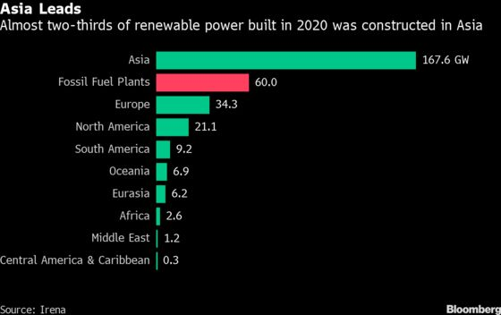 China, U.S. Made 2020 a Record Year for Renewable Power Growth