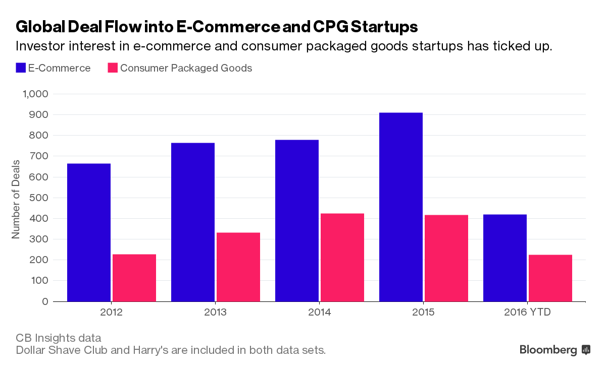 why unilever really bought dollar shave club bloomberg - 1200×738