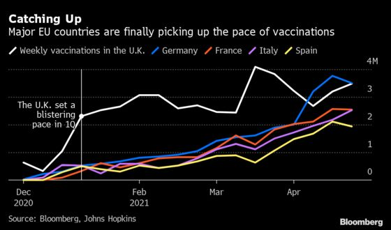 Western Europe's Vaccine Records Raise Hopes Worst Is Over