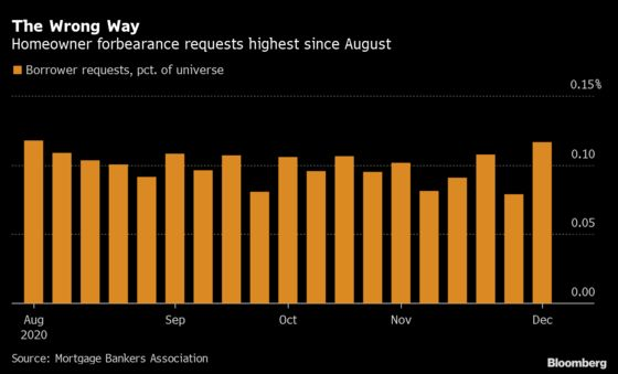 More U.S. Homeowners Seek to Delay Mortgage Payments