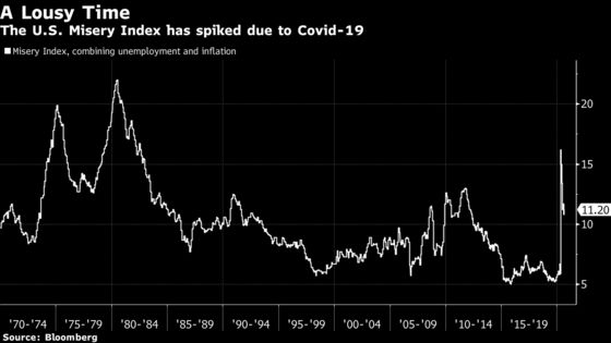 Why Stagflation Is Back on Some Traders' Radars
