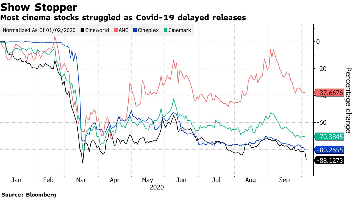 Most cinema stocks struggled as Covid-19 delayed releases