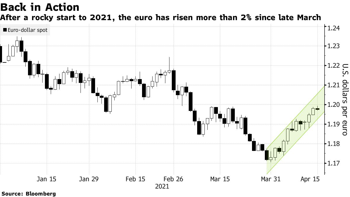 After a rocky start to 2021, the euro has risen more than 2% since late March