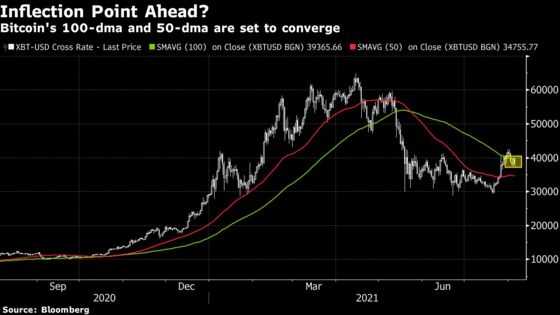 Bitcoin Resumes Slide After Running Into 'Wall of Resistance'