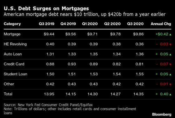 U.S. Household Debt Rises To Record as Refinances Surge