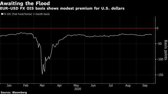 Credit Suisse's Pozsar Warns of Funding Flood: Liquidity Watch