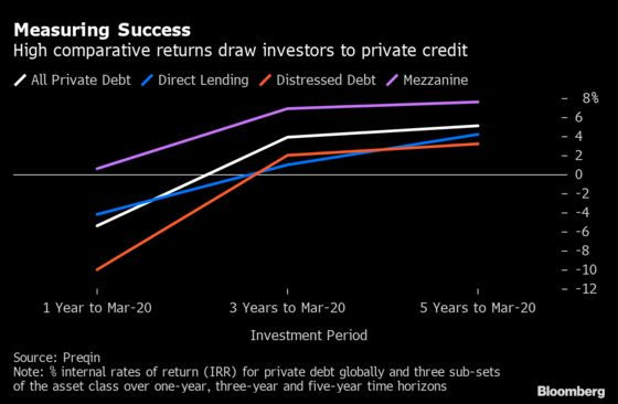 Europe's Direct Lenders' 2021 Prospects Depend on Damage Control
