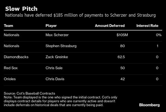 How StephenStrasburg's $245 Million Deal Is Structured to Pay Far Less